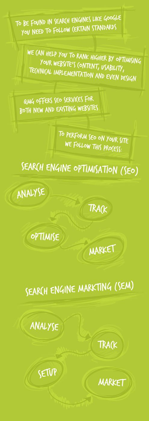 QMG's Search Engine Optimisation process